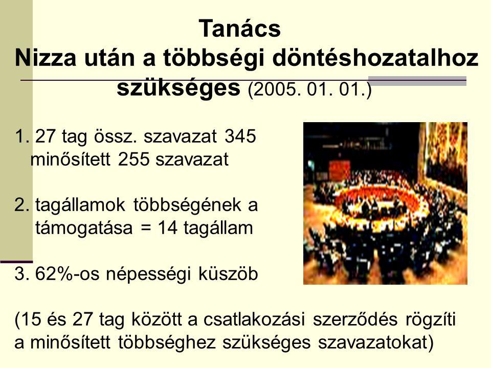 Tanács Nizza után a többségi döntéshozatalhoz szükséges (2005. 01. 01.) 1. 27 tag össz. szavazat 345 minősített 255 szavazat 2. tagállamok többségének