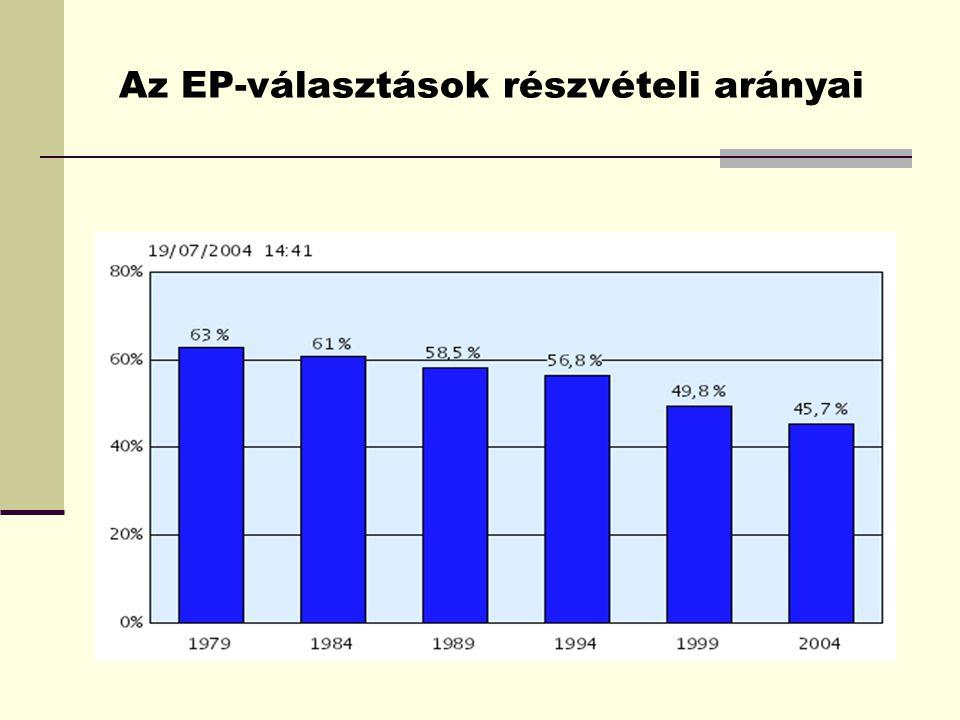 Az EP-választások részvételi arányai