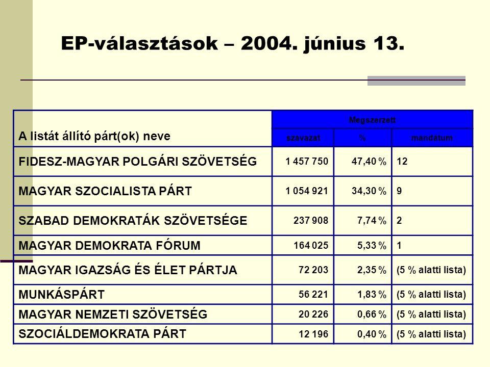 A listát állító párt(ok) neve Megszerzett szavazat%mandátum FIDESZ-MAGYAR POLGÁRI SZÖVETSÉG 1 457 75047,40 %12 MAGYAR SZOCIALISTA PÁRT 1 054 92134,30 %9 SZABAD DEMOKRATÁK SZÖVETSÉGE 237 9087,74 %2 MAGYAR DEMOKRATA FÓRUM 164 0255,33 %1 MAGYAR IGAZSÁG ÉS ÉLET PÁRTJA 72 2032,35 %(5 % alatti lista) MUNKÁSPÁRT 56 2211,83 %(5 % alatti lista) MAGYAR NEMZETI SZÖVETSÉG 20 2260,66 %(5 % alatti lista) SZOCIÁLDEMOKRATA PÁRT 12 1960,40 %(5 % alatti lista)
