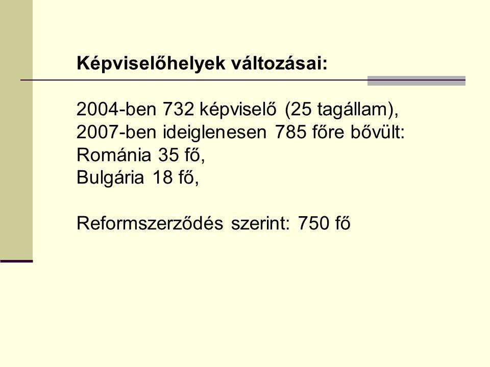 Képviselőhelyek változásai: 2004-ben 732 képviselő (25 tagállam), 2007-ben ideiglenesen 785 főre bővült: Románia 35 fő, Bulgária 18 fő, Reformszerződés szerint: 750 fő