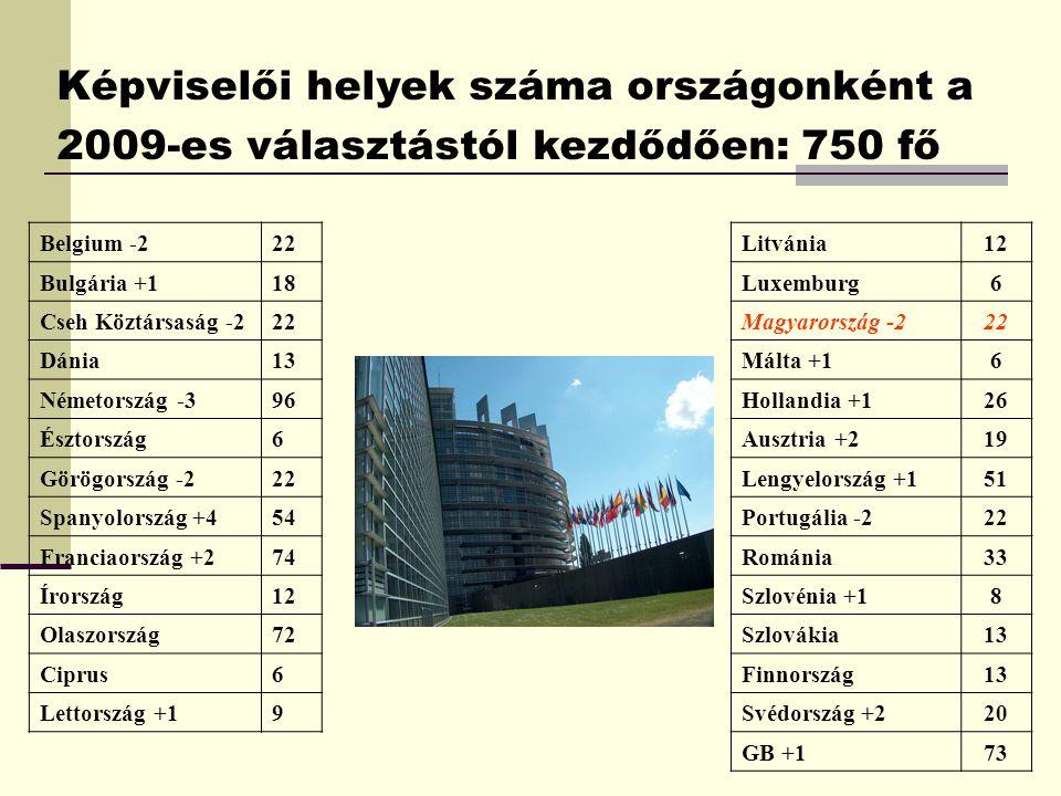 Képviselői helyek száma országonként a 2009-es választástól kezdődően: 750 fő Belgium -222 Bulgária +118 Cseh Köztársaság -222 Dánia13 Németország -396 Észtország6 Görögország -222 Spanyolország +454 Franciaország +274 Írország12 Olaszország72 Ciprus6 Lettország +19 Litvánia12 Luxemburg6 Magyarország -222 Málta +16 Hollandia +126 Ausztria +219 Lengyelország +151 Portugália -222 Románia33 Szlovénia +18 Szlovákia13 Finnország13 Svédország +220 GB +173