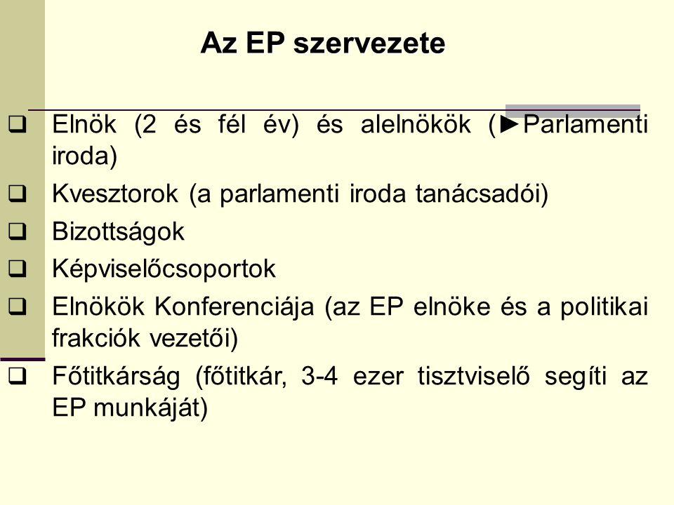 Az EP szervezete  Elnök (2 és fél év) és alelnökök (►Parlamenti iroda)  Kvesztorok (a parlamenti iroda tanácsadói)  Bizottságok  Képviselőcsoportok  Elnökök Konferenciája (az EP elnöke és a politikai frakciók vezetői)  Főtitkárság (főtitkár, 3-4 ezer tisztviselő segíti az EP munkáját)