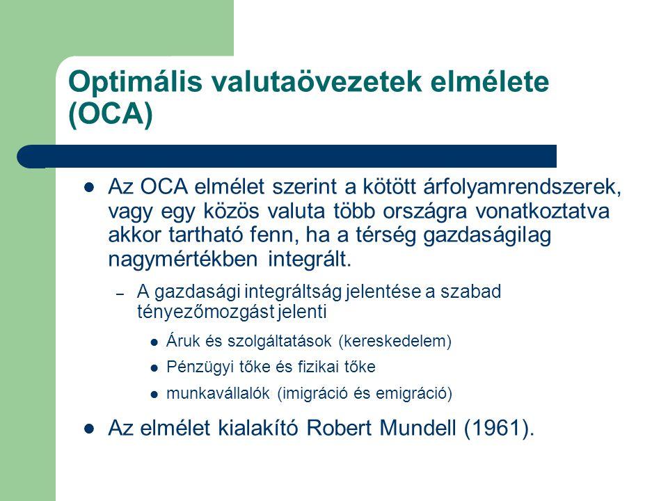 Optimális valutaövezetek elmélete (OCA) Az OCA elmélet szerint a kötött árfolyamrendszerek, vagy egy közös valuta több országra vonatkoztatva akkor ta