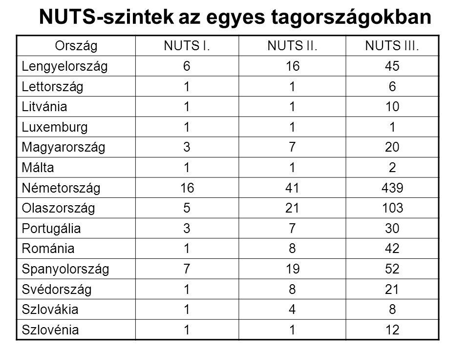 NUTS-szintek az egyes tagországokban OrszágNUTS I.NUTS II.NUTS III. Lengyelország61645 Lettország116 Litvánia1110 Luxemburg111 Magyarország3720 Málta1