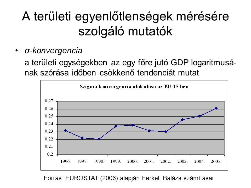 A területi egyenlőtlenségek mérésére szolgáló mutatók σ-konvergencia a területi egységekben az egy főre jutó GDP logaritmusá- nak szórása időben csökk