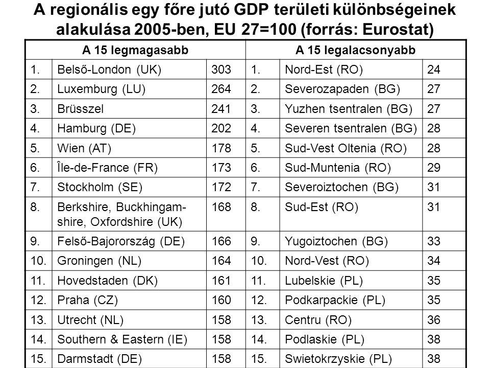 A regionális egy főre jutó GDP területi különbségeinek alakulása 2005-ben, EU 27=100 (forrás: Eurostat) A 15 legmagasabbA 15 legalacsonyabb 1.Belső-Lo