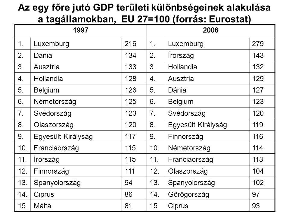 19972006 1.Luxemburg2161.Luxemburg279 2.Dánia1342.Írország143 3.Ausztria1333.Hollandia132 4.Hollandia1284.Ausztria129 5.Belgium1265.Dánia127 6.Németor