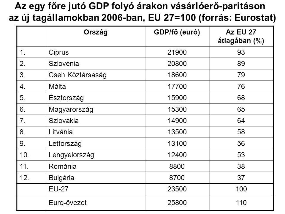 OrszágGDP/fő (euró)Az EU 27 átlagában (%) 1.Ciprus2190093 2.Szlovénia2080089 3.Cseh Köztársaság1860079 4.Málta1770076 5.Észtország1590068 6.Magyarorsz