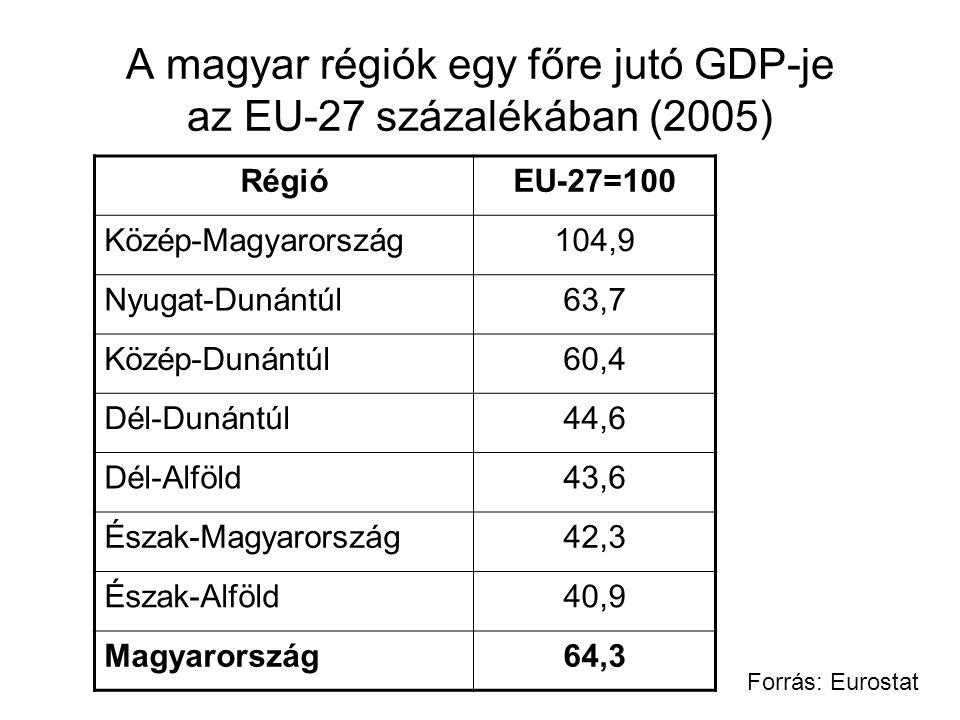 A magyar régiók egy főre jutó GDP-je az EU-27 százalékában (2005) RégióEU-27=100 Közép-Magyarország104,9 Nyugat-Dunántúl63,7 Közép-Dunántúl60,4 Dél-Du