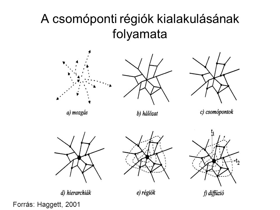 A területi egyenlőtlenségek mérésére szolgáló mutatók Duál mutató (D): D = ym / ya a teljes megoszlás átlaga fölötti értékek átlagának és a teljes megoszlás átlaga alatti értékek átlagának a hánya- dosa Hoover-mutató (H): H = 1/2∑| xi - fi | az egyik vizsgált társadalmi-gazdasági jelenség mennyi- ségének hány százalékát kell a területegységek között átcsoportosítanunk ahhoz, hogy területi megoszlása a másik jellemzőével azonos legyen (pl.: jövedelem és népesség → Robin Hood-index)