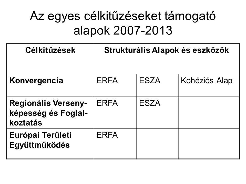 Az egyes célkitűzéseket támogató alapok 2007-2013 CélkitűzésekStrukturális Alapok és eszközök KonvergenciaERFAESZAKohéziós Alap Regionális Verseny- ké