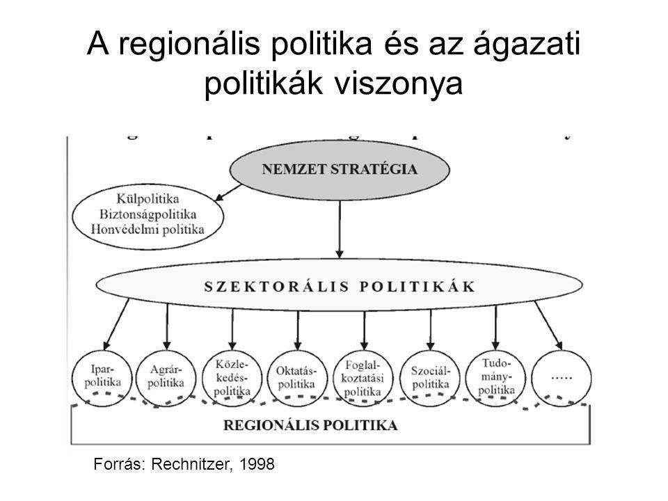 Az EU regionális politika pénzügyi alapjai 2000-2006 között Strukturális Alapok 1989-ben hozzák létre 3 meglévő alapból (1993-ban egy negyedikkel egészül ki ERFA (1975) - Európai Regionális Fejlesztési Alap ESZA (1960) – Európai Szociális Alap EMOGA (1962) – Európai Mezőgazdasági Orientációs és Garancia Alap HOPE (1994) – Halászati Orientációs Pénzügyi Eszköz