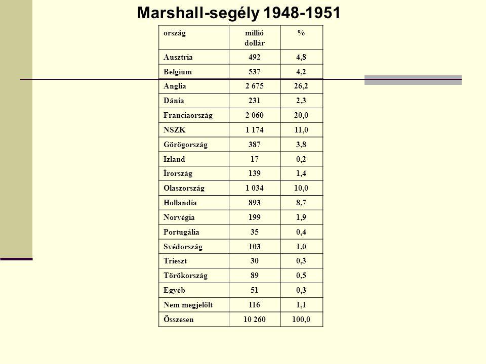 Marshall-segély 1948-1951 országmillió dollár % Ausztria4924,8 Belgium5374,2 Anglia2 67526,2 Dánia2312,3 Franciaország2 06020,0 NSZK1 17411,0 Görögország3873,8 Izland170,2 Írország1391,4 Olaszország1 03410,0 Hollandia8938,7 Norvégia1991,9 Portugália350,4 Svédország1031,0 Trieszt300,3 Törökország890,5 Egyéb510,3 Nem megjelölt1161,1 Összesen10 260100,0