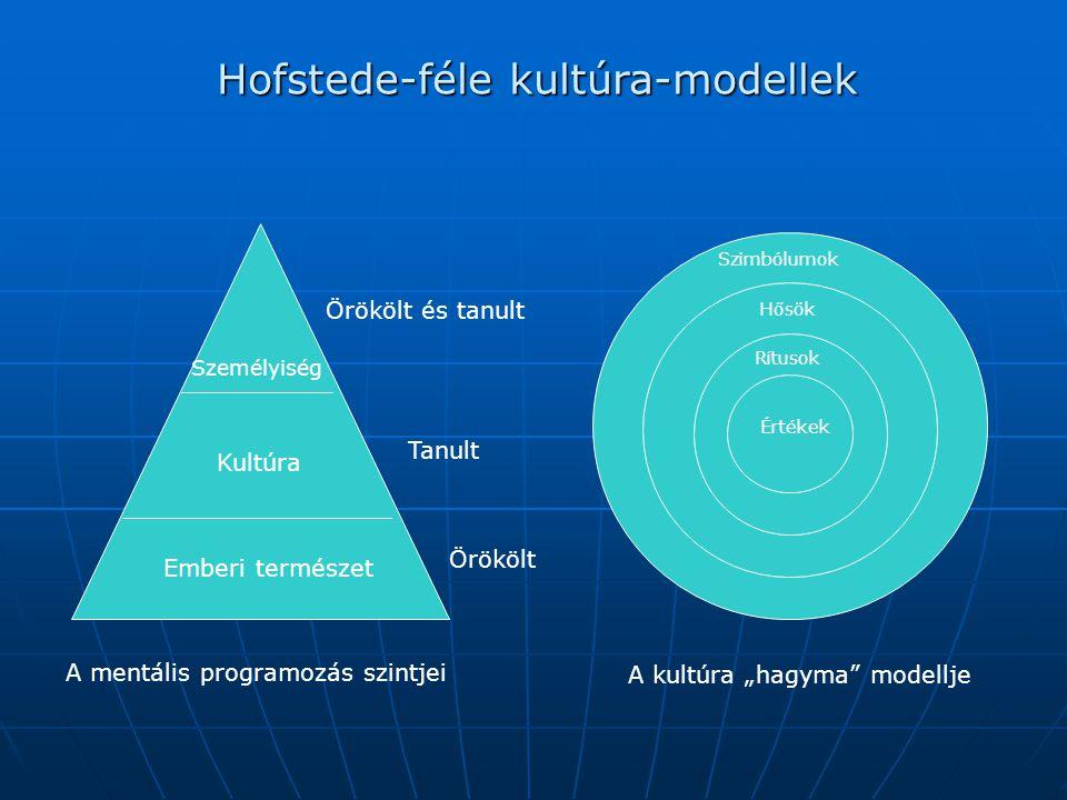 """Hofstede-féle kultúra-modellek A mentális programozás szintjei Emberi természet Kultúra Személyiség Örökölt Tanult Örökölt és tanult A kultúra """"hagyma modellje Szimbólumok Hősök Rítusok Értékek"""