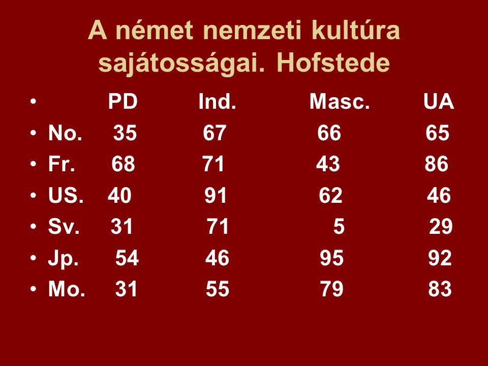 A német nemzeti kultúra sajátosságai. Hofstede PD Ind. Masc. UA No. 35 67 66 65 Fr. 68 71 43 86 US. 40 91 62 46 Sv. 31 71 5 29 Jp. 54 46 95 92 Mo. 31