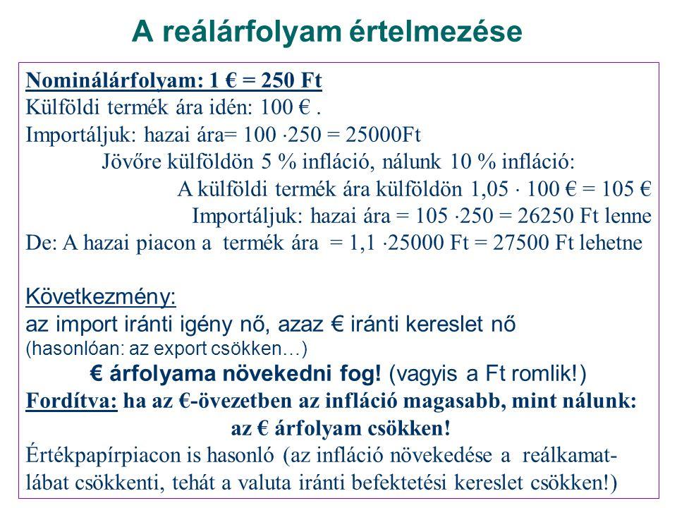A reálárfolyam értelmezése Nominálárfolyam: 1 € = 250 Ft Külföldi termék ára idén: 100 €. Importáljuk: hazai ára= 100  250 = 25000Ft Jövőre külföldön