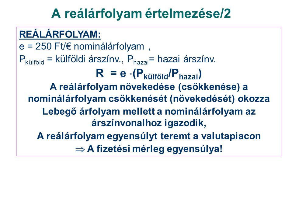 A reálárfolyam értelmezése/2 REÁLÁRFOLYAM: e = 250 Ft/€ nominálárfolyam, P külföld = külföldi árszínv., P hazai = hazai árszínv. R = e  (P külföld /P