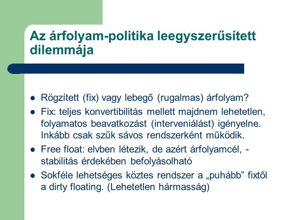 Az árfolyam-politika leegyszerűsített dilemmája Rögzített (fix) vagy lebegő (rugalmas) árfolyam.