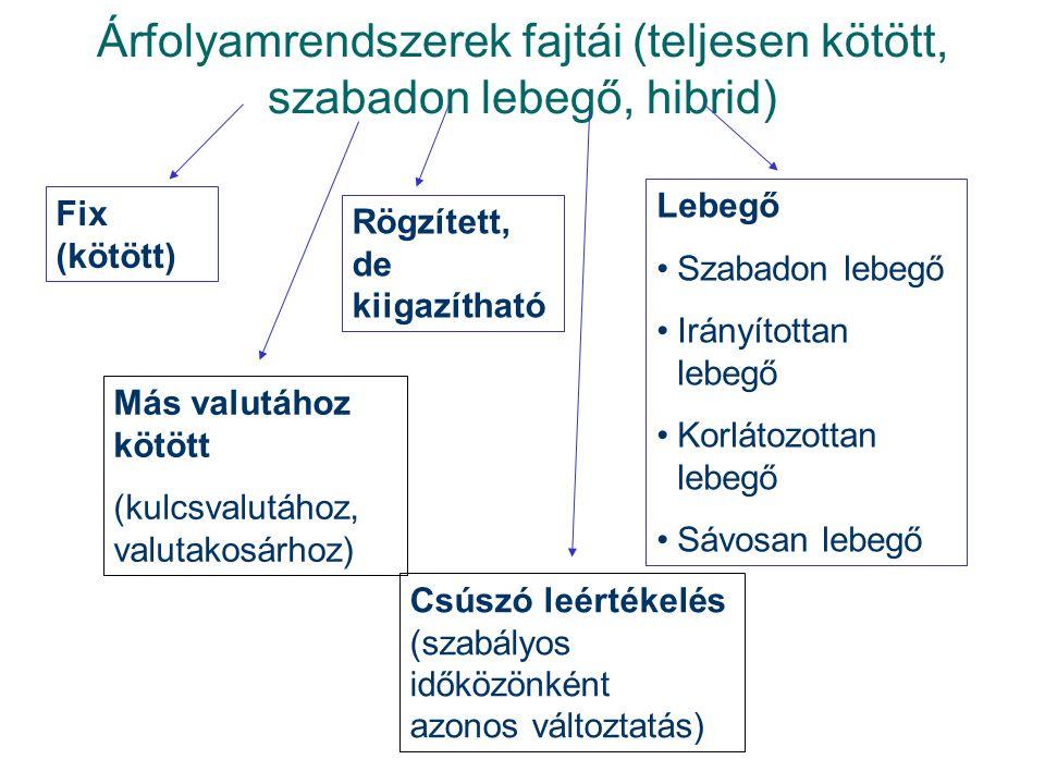 Árfolyamrendszerek fajtái (teljesen kötött, szabadon lebegő, hibrid) Fix (kötött) Rögzített, de kiigazítható Más valutához kötött (kulcsvalutához, valutakosárhoz) Lebegő Szabadon lebegő Irányítottan lebegő Korlátozottan lebegő Sávosan lebegő Csúszó leértékelés (szabályos időközönként azonos változtatás)