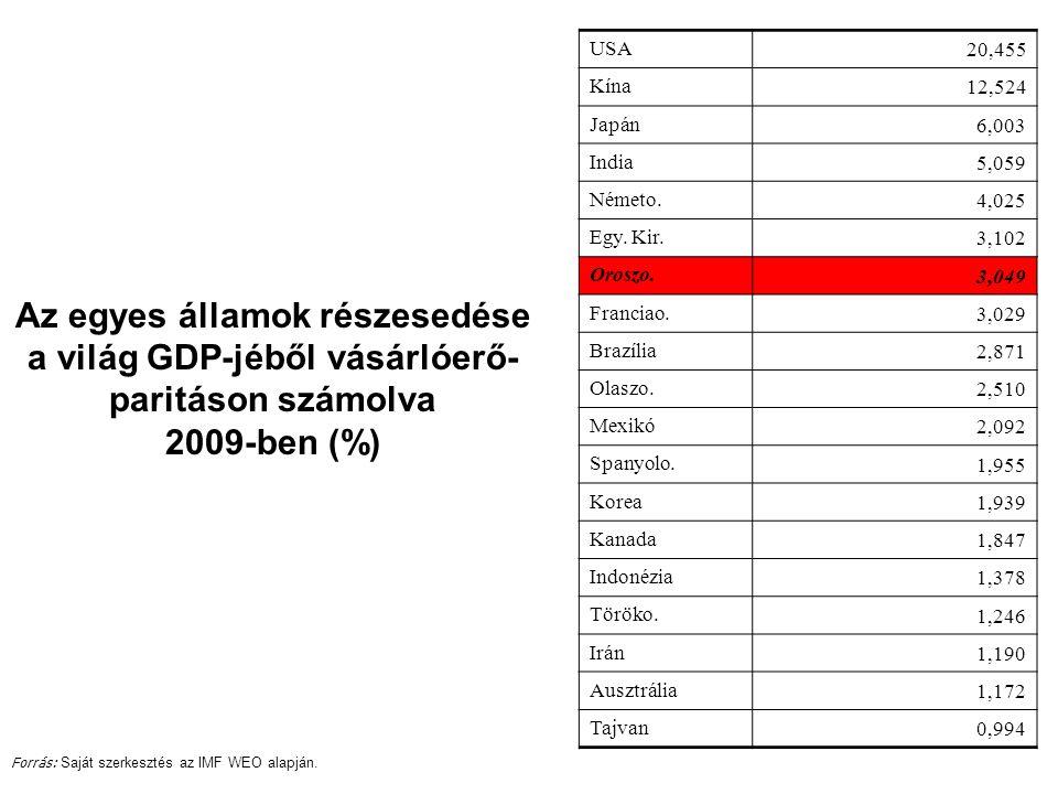 Az egyes államok részesedése a világ GDP-jéből vásárlóerő- paritáson számolva 2009-ben (%) USA 20,455 Kína 12,524 Japán 6,003 India 5,059 Németo.