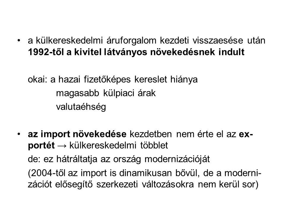 a külkereskedelmi áruforgalom kezdeti visszaesése után 1992-től a kivitel látványos növekedésnek indult okai: a hazai fizetőképes kereslet hiánya magasabb külpiaci árak valutaéhség az import növekedése kezdetben nem érte el az ex- portét → külkereskedelmi többlet de: ez hátráltatja az ország modernizációját (2004-től az import is dinamikusan bővül, de a moderni- zációt elősegítő szerkezeti változásokra nem kerül sor)