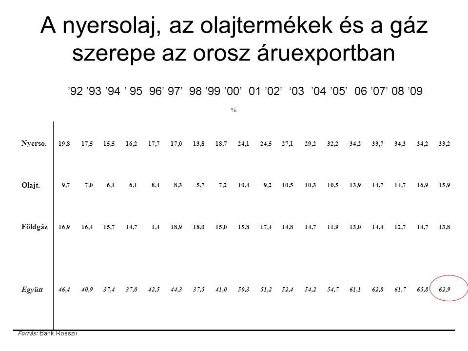 A nyersolaj, az olajtermékek és a gáz szerepe az orosz áruexportban '92 '93 '94 ' 95 96' 97' 98 '99 '00' 01 '02' '03 '04 '05' 06 '07' 08 '09 % Nyerso.