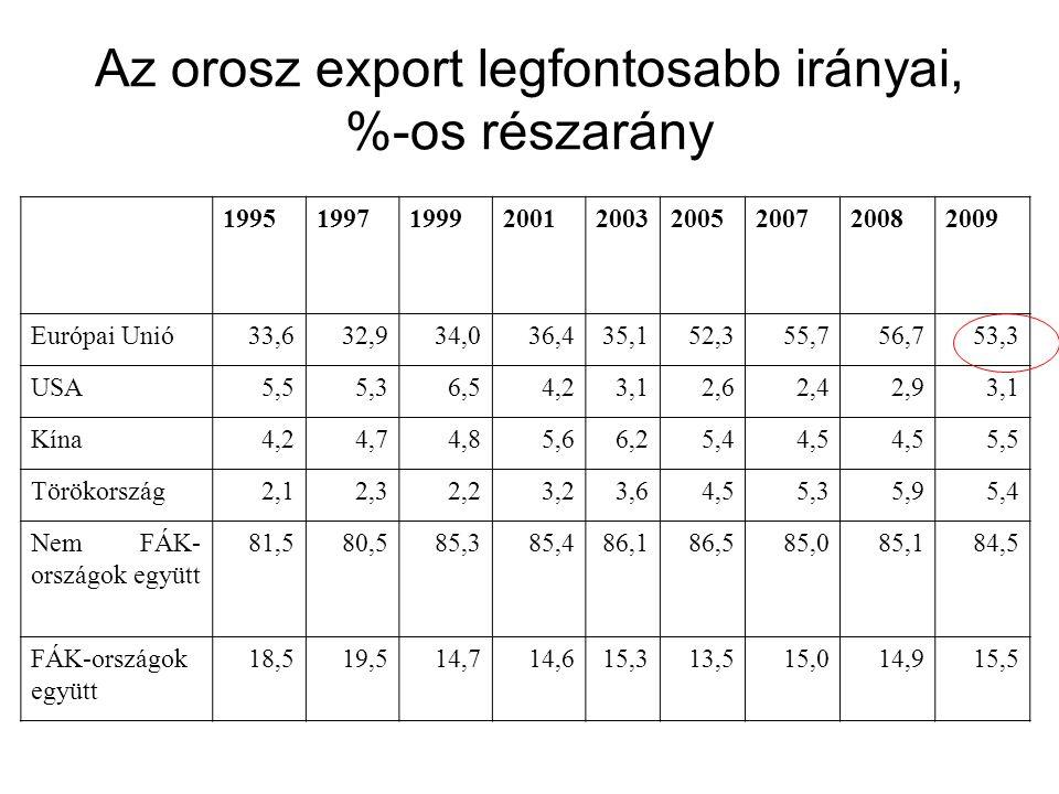 Az orosz export legfontosabb irányai, %-os részarány 199519971999200120032005200720082009 Európai Unió33,632,934,036,435,152,355,756,753,3 USA5,55,36,54,23,12,62,42,93,1 Kína4,24,74,85,66,25,44,5 5,5 Törökország2,12,32,23,23,64,55,35,95,4 Nem FÁK- országok együtt 81,580,585,385,486,186,585,085,184,5 FÁK-országok együtt 18,519,514,714,615,313,515,014,915,5