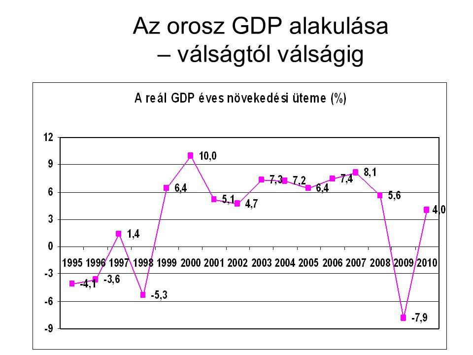 Az orosz GDP alakulása – válságtól válságig