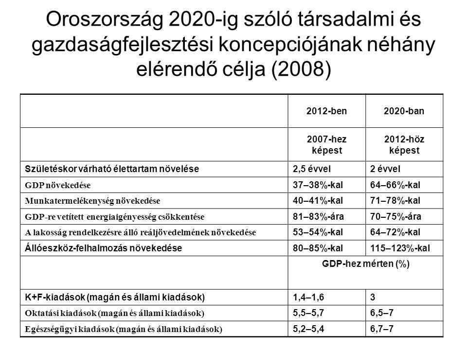 Oroszország 2020-ig szóló társadalmi és gazdaságfejlesztési koncepciójának néhány elérendő célja (2008) 2012-ben2020-ban 2007-hez képest 2012-höz képest Születéskor várható élettartam növelése2,5 évvel2 évvel GDP növekedése 37–38%-kal64–66%-kal Munkatermelékenység növekedése 40–41%-kal71–78%-kal GDP-re vetített energiaigényesség csökkentése 81–83%-ára70–75%-ára A lakosság rendelkezésre álló reáljövedelmének növekedése 53–54%-kal64–72%-kal Állóeszköz-felhalmozás növekedése80–85%-kal115–123%-kal GDP-hez mérten (%) K+F-kiadások (magán és állami kiadások)1,4–1,63 Oktatási kiadások (magán és állami kiadások) 5,5–5,76,5–7 Egészségügyi kiadások (magán és állami kiadások) 5,2–5,46,7–7