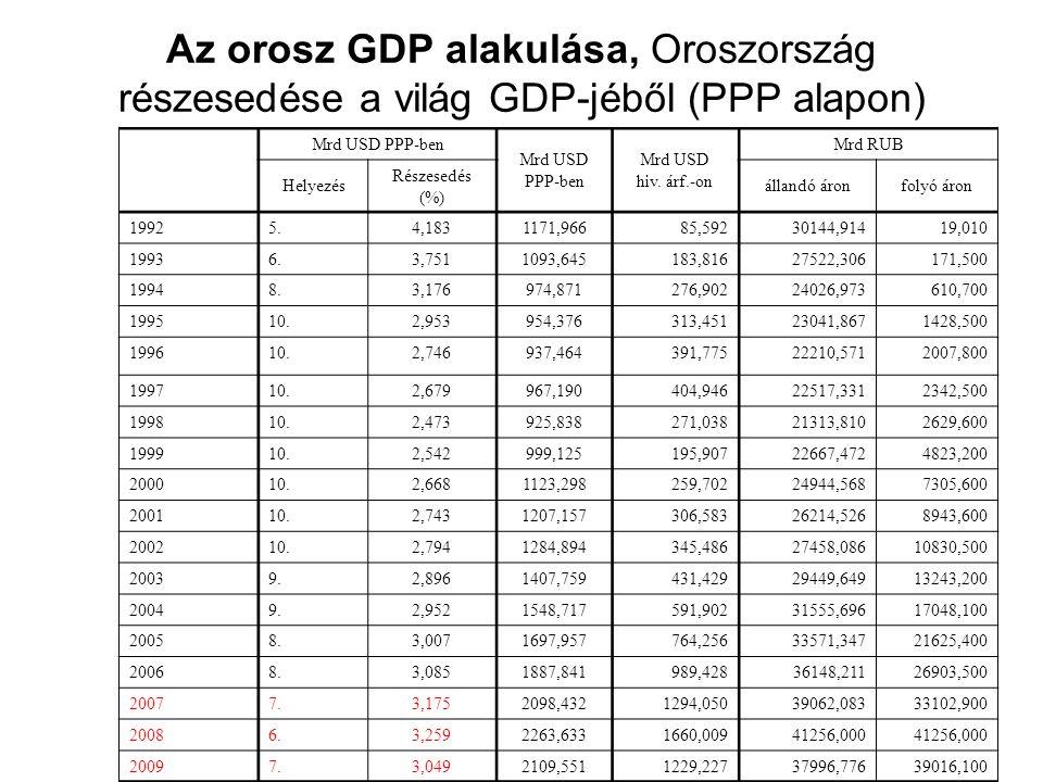 Az orosz GDP alakulása, Oroszország részesedése a világ GDP-jéből (PPP alapon) Mrd USD PPP-ben Mrd USD PPP-ben Mrd USD hiv.
