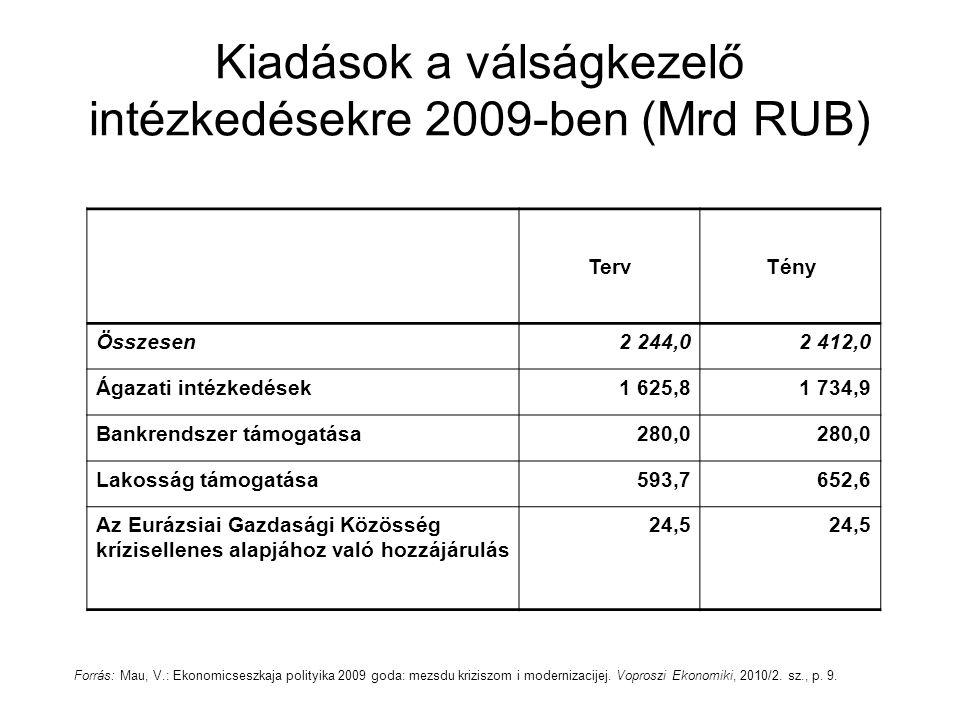 Kiadások a válságkezelő intézkedésekre 2009-ben (Mrd RUB) TervTény Összesen2 244,02 412,0 Ágazati intézkedések1 625,81 734,9 Bankrendszer támogatása280,0 Lakosság támogatása593,7652,6 Az Eurázsiai Gazdasági Közösség krízisellenes alapjához való hozzájárulás 24,5 Forrás: Mau, V.: Ekonomicseszkaja polityika 2009 goda: mezsdu kriziszom i modernizacijej.