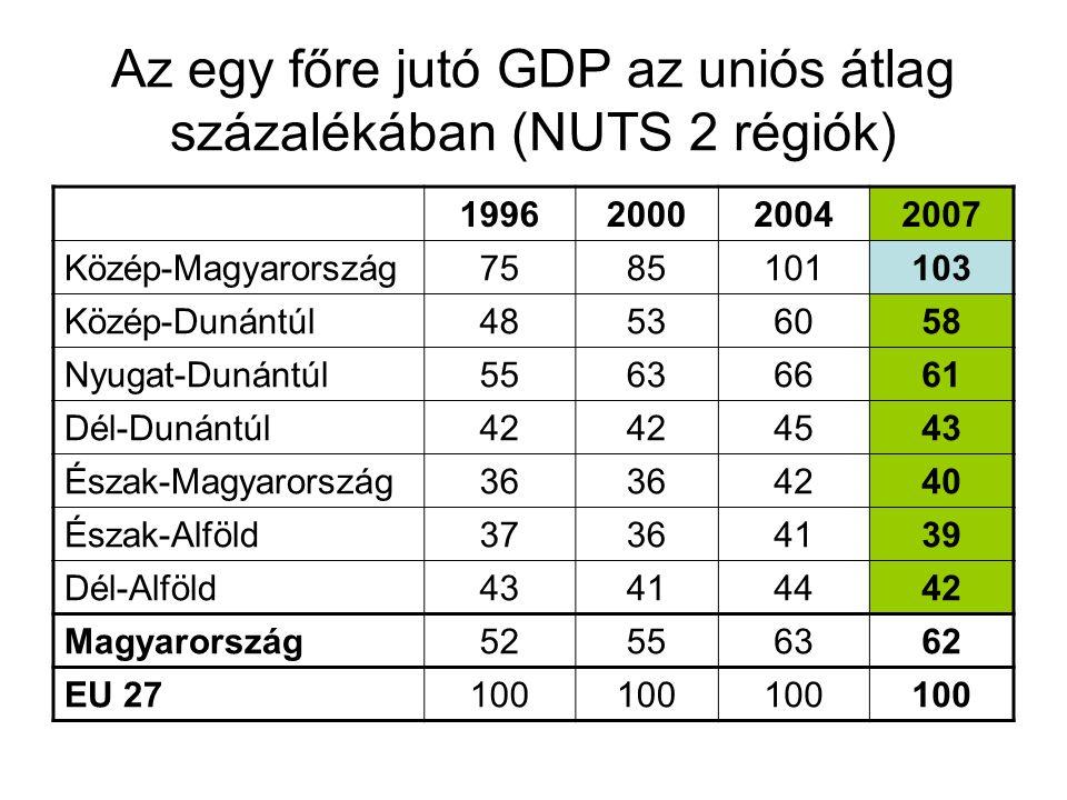 Az egy főre jutó GDP az uniós átlag százalékában (NUTS 2 régiók) 1996200020042007 Közép-Magyarország7585101103 Közép-Dunántúl48536058 Nyugat-Dunántúl5