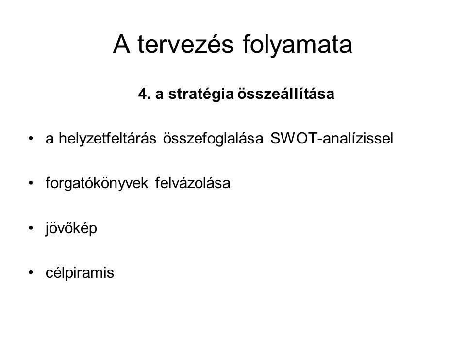 A tervezés folyamata 4. a stratégia összeállítása a helyzetfeltárás összefoglalása SWOT-analízissel forgatókönyvek felvázolása jövőkép célpiramis