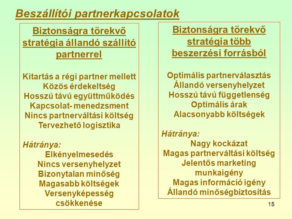 15 Biztonságra törekvő stratégia állandó szállító partnerrel Kitartás a régi partner mellett Közös érdekeltség Hosszú távú együttműködés Kapcsolat- menedzsment Nincs partnerváltási költség Tervezhető logisztika Hátránya: Elkényelmesedés Nincs versenyhelyzet Bizonytalan minőség Magasabb költségek Versenyképesség csökkenése Beszállítói partnerkapcsolatok Biztonságra törekvő stratégia több beszerzési forrásból Optimális partnerválasztás Állandó versenyhelyzet Hosszú távú függetlenség Optimális árak Alacsonyabb költségek Hátránya: Nagy kockázat Magas partnerváltási költség Jelentős marketing munkaigény Magas információ igény Állandó minőségbiztosítás