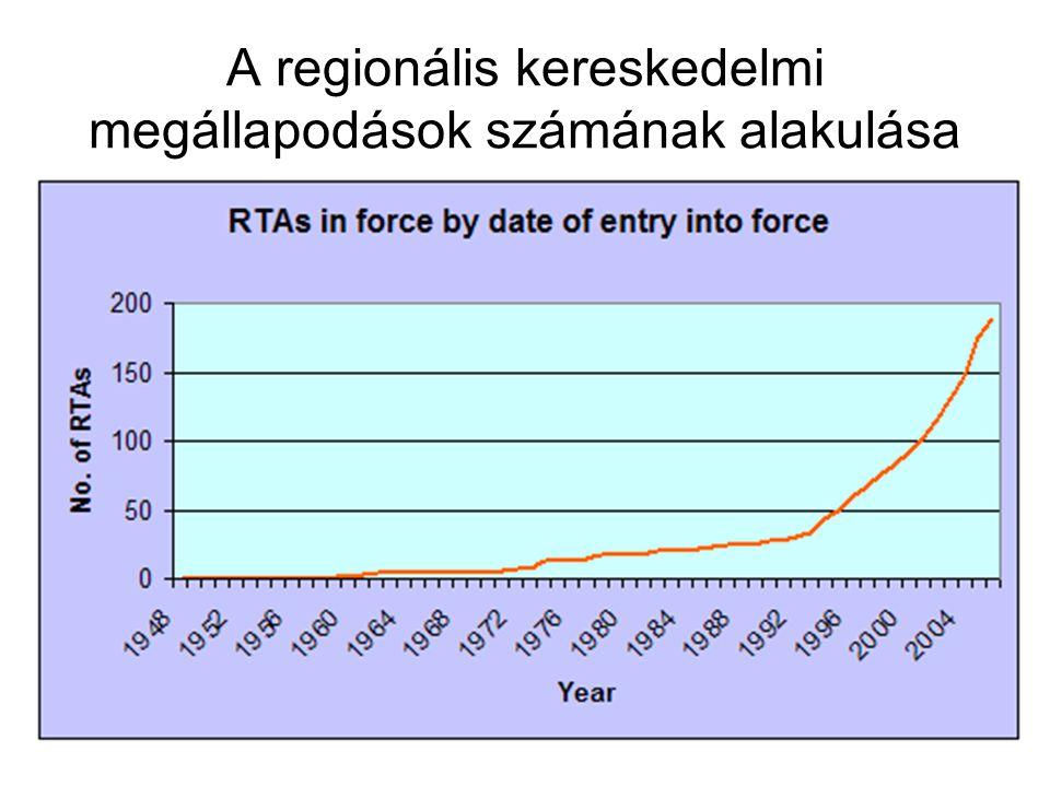 A regionális kereskedelmi megállapodások számának alakulása
