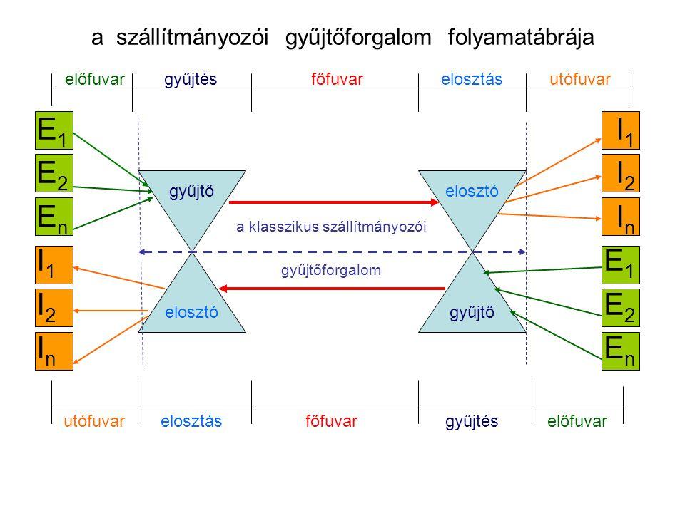 a szállítmányozói gyűjtőforgalom folyamatábrája E 1 I 1 E 2 I 2 E n I n I 1 E 1 I 2 E 2 I n E n elosztó gyűjtőelosztó gyűjtő előfuvargyűjtésfőfuvarelo