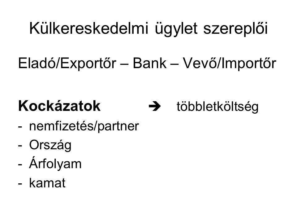 Külkereskedelmi ügylet szereplői Eladó/Exportőr – Bank – Vevő/Importőr Kockázatok  többletköltség -nemfizetés/partner -Ország -Árfolyam -kamat