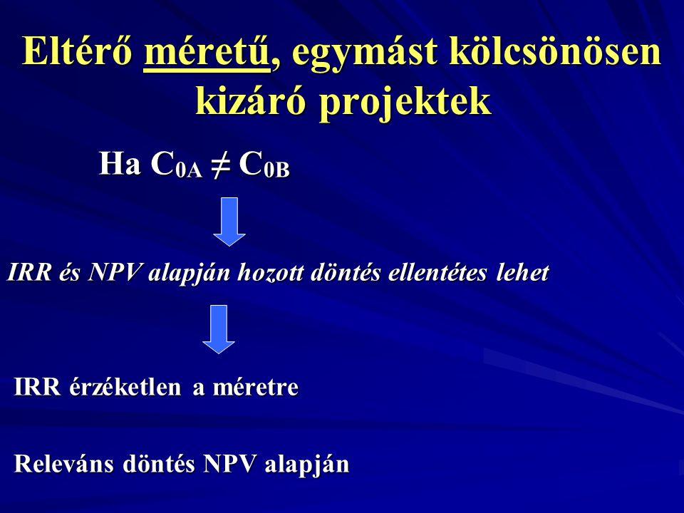 Eltérő méretű, egymást kölcsönösen kizáró projektek Ha C 0A ≠ C 0B Ha C 0A ≠ C 0B IRR és NPV alapján hozott döntés ellentétes lehet IRR érzéketlen a m