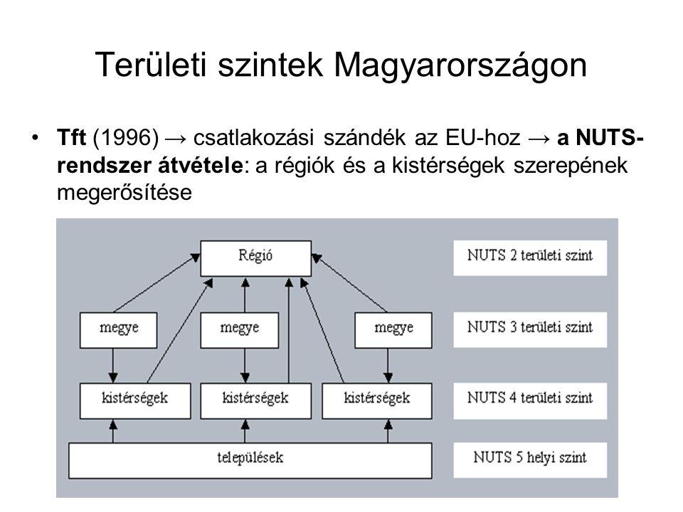 Területi szintek Magyarországon Tft (1996) → csatlakozási szándék az EU-hoz → a NUTS- rendszer átvétele: a régiók és a kistérségek szerepének megerősítése