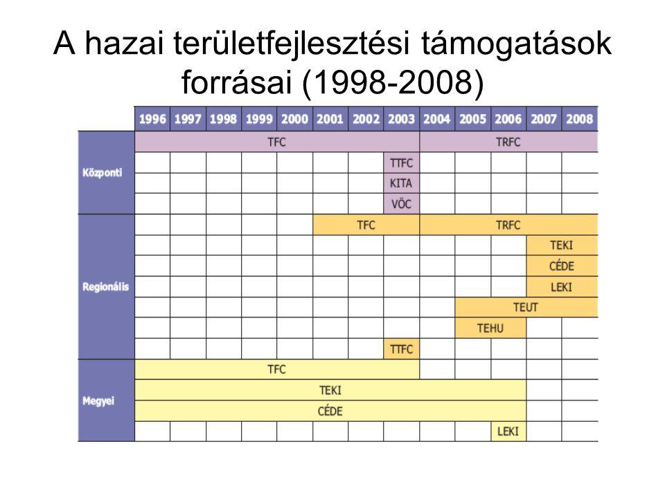 A hazai területfejlesztési támogatások forrásai (1998-2008)