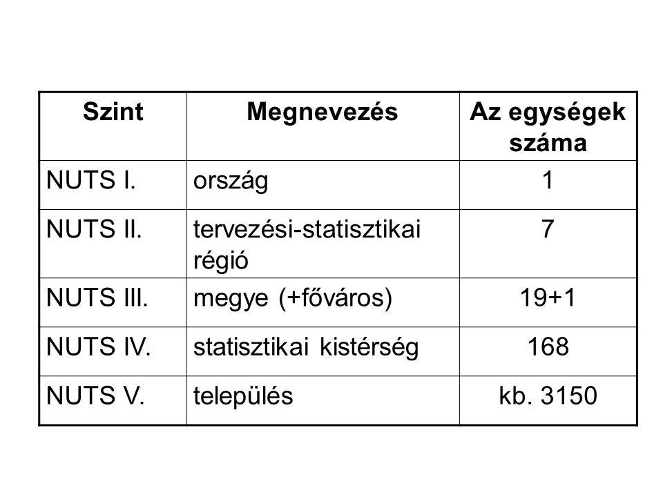 SzintMegnevezésAz egységek száma NUTS I.ország1 NUTS II.tervezési-statisztikai régió 7 NUTS III.megye (+főváros)19+1 NUTS IV.statisztikai kistérség168 NUTS V.településkb.