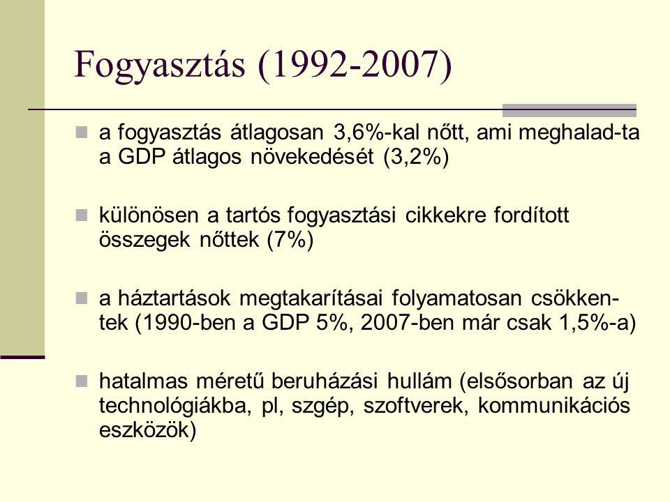 Fogyasztás (1992-2007) a fogyasztás átlagosan 3,6%-kal nőtt, ami meghalad-ta a GDP átlagos növekedését (3,2%) különösen a tartós fogyasztási cikkekre fordított összegek nőttek (7%) a háztartások megtakarításai folyamatosan csökken- tek (1990-ben a GDP 5%, 2007-ben már csak 1,5%-a) hatalmas méretű beruházási hullám (elsősorban az új technológiákba, pl, szgép, szoftverek, kommunikációs eszközök)