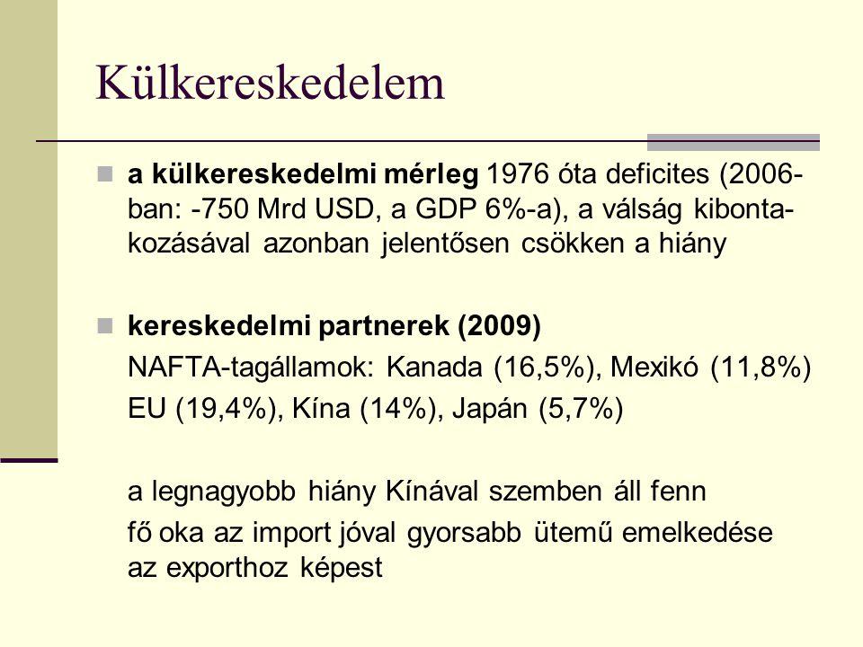 Külkereskedelem a külkereskedelmi mérleg 1976 óta deficites (2006- ban: -750 Mrd USD, a GDP 6%-a), a válság kibonta- kozásával azonban jelentősen csökken a hiány kereskedelmi partnerek (2009) NAFTA-tagállamok: Kanada (16,5%), Mexikó (11,8%) EU (19,4%), Kína (14%), Japán (5,7%) a legnagyobb hiány Kínával szemben áll fenn fő oka az import jóval gyorsabb ütemű emelkedése az exporthoz képest