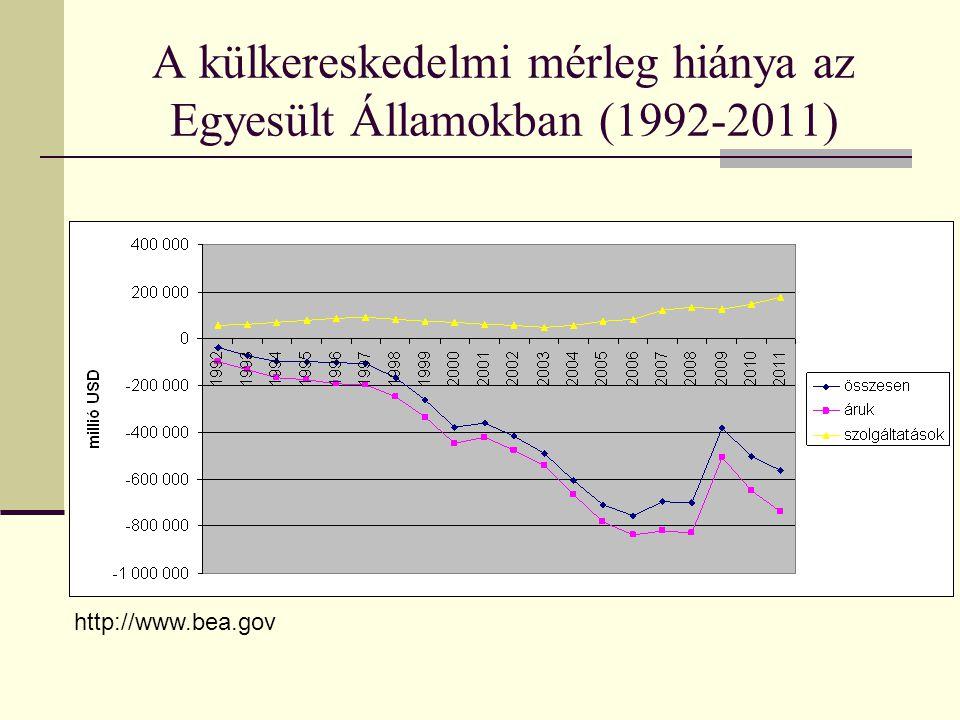 A külkereskedelmi mérleg hiánya az Egyesült Államokban (1992-2011) http://www.bea.gov