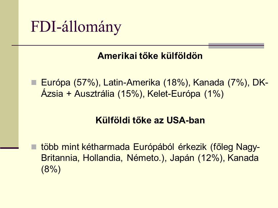 FDI-állomány Amerikai tőke külföldön Európa (57%), Latin-Amerika (18%), Kanada (7%), DK- Ázsia + Ausztrália (15%), Kelet-Európa (1%) Külföldi tőke az USA-ban több mint kétharmada Európából érkezik (főleg Nagy- Britannia, Hollandia, Németo.), Japán (12%), Kanada (8%)