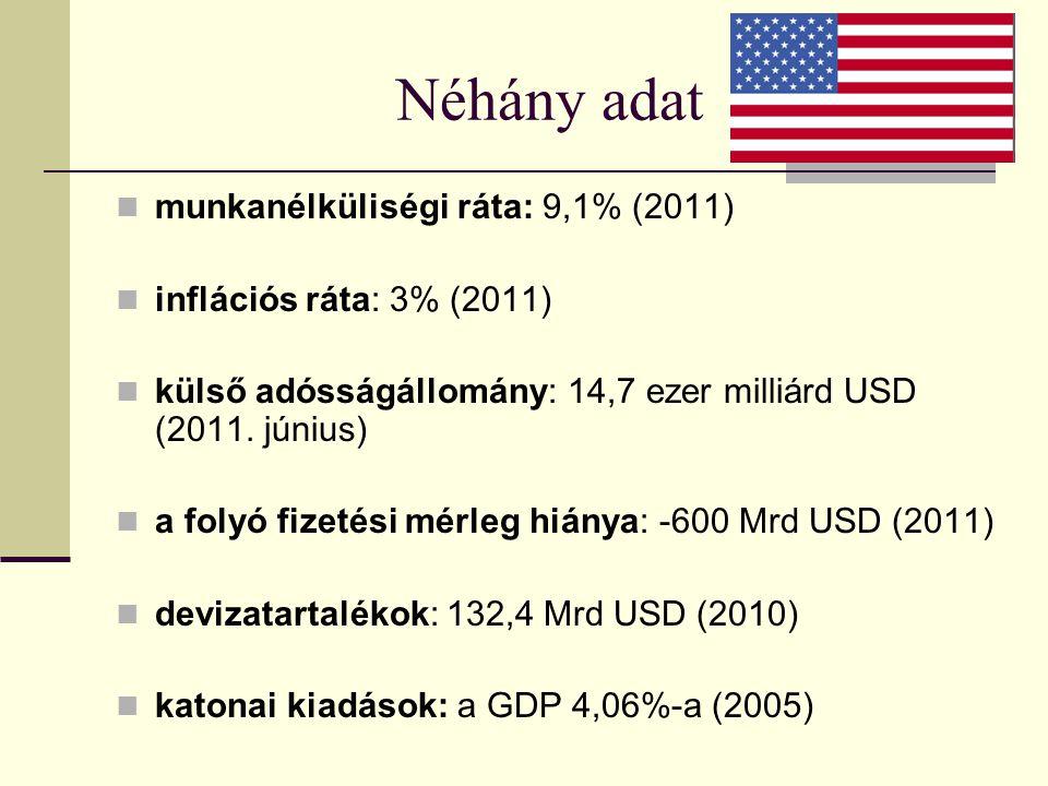Néhány adat munkanélküliségi ráta: 9,1% (2011) inflációs ráta: 3% (2011) külső adósságállomány: 14,7 ezer milliárd USD (2011. június) a folyó fizetési