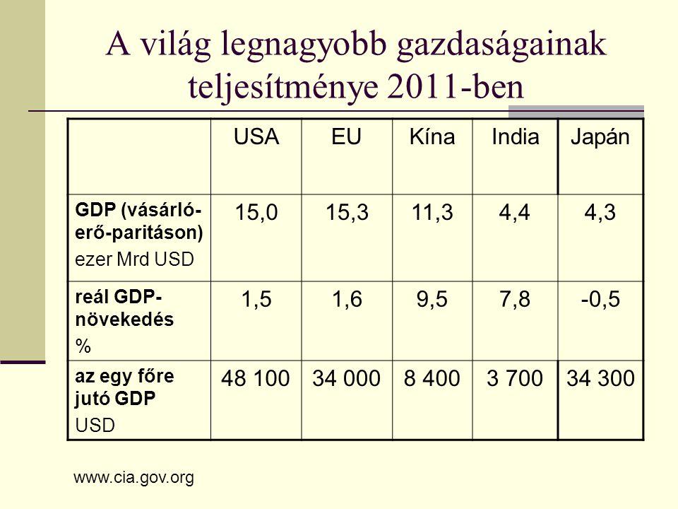 USAEUKínaIndiaJapán GDP (vásárló- erő-paritáson) ezer Mrd USD 15,015,311,34,44,3 reál GDP- növekedés % 1,51,69,57,8-0,5 az egy főre jutó GDP USD 48 10