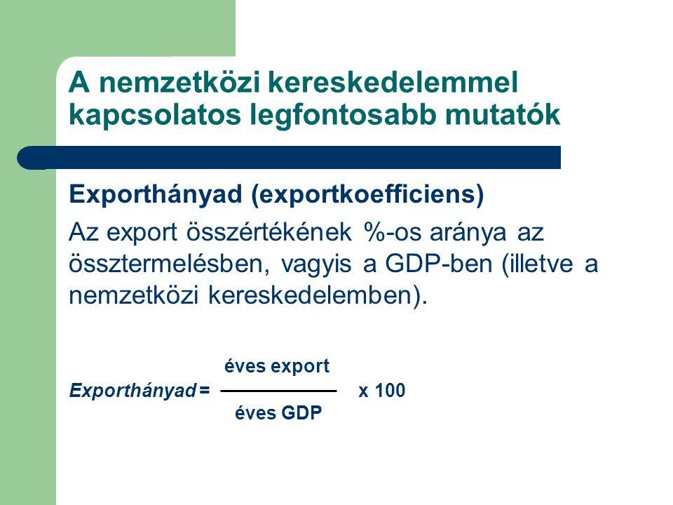 A nemzetközi kereskedelemmel kapcsolatos legfontosabb mutatók Importhányad (importkoefficiens) Az import összértékének %-os aránya a GDP- ben (illetve a nemzetközi jövedelemben).