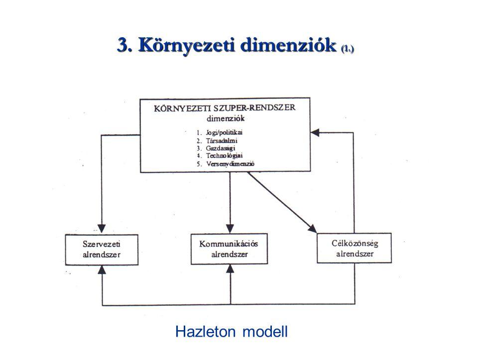 3. Környezeti dimenziók (1.) Hazleton modell