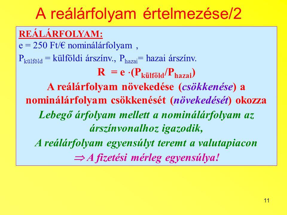 11 A reálárfolyam értelmezése/2 REÁLÁRFOLYAM: e = 250 Ft/€ nominálárfolyam, P külföld = külföldi árszínv., P hazai = hazai árszínv. R = e  (P külföld